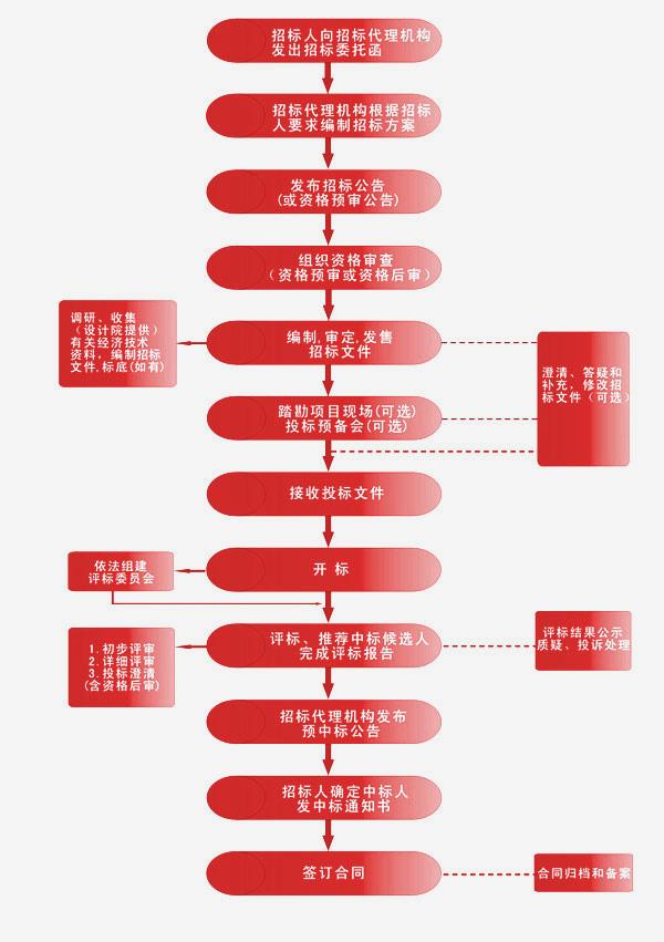 易胜博网址流程